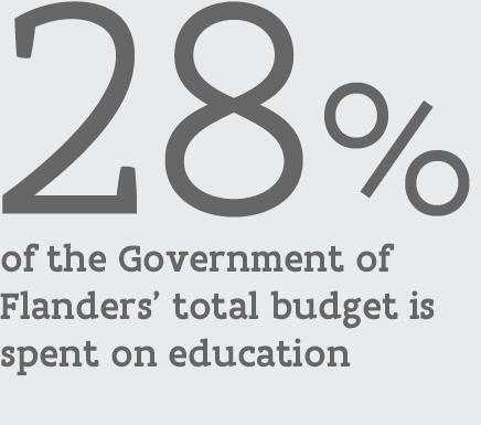 28% of the Government of Flanders' total budget is spent on education